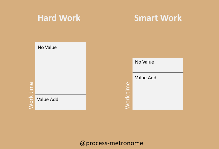 #2 - Work Time is not correlated to Value Add