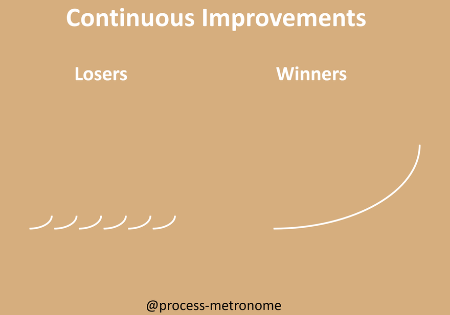 #3 - Sustaining leads to Compounding which will make you a winner