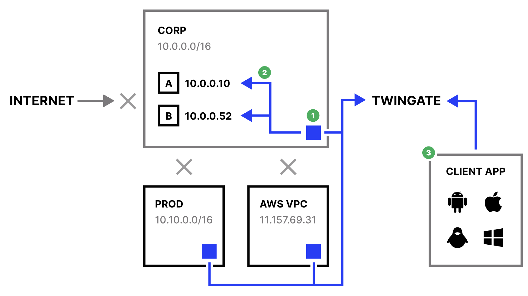 Simplified network architecture with Twingate
