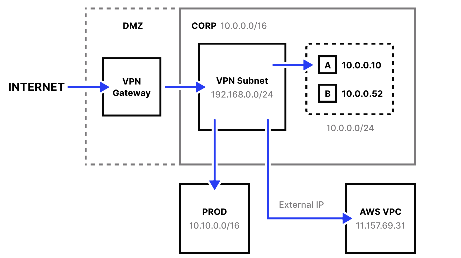 nullTraditional perimeter-based network architecture with VPN