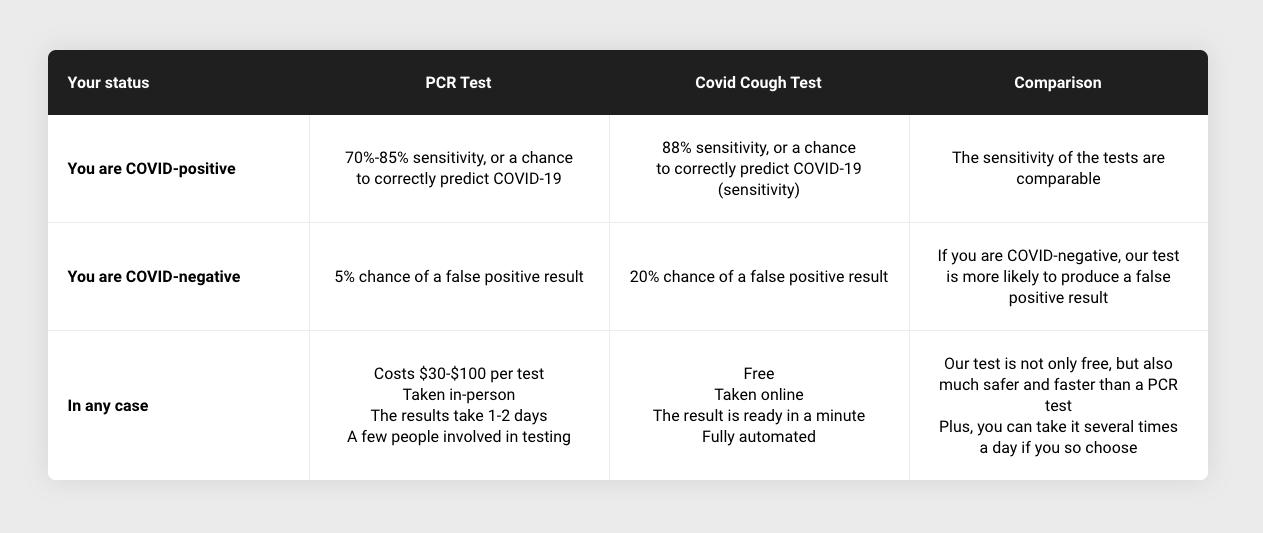 corona cough PCR test versus Covid Cough test