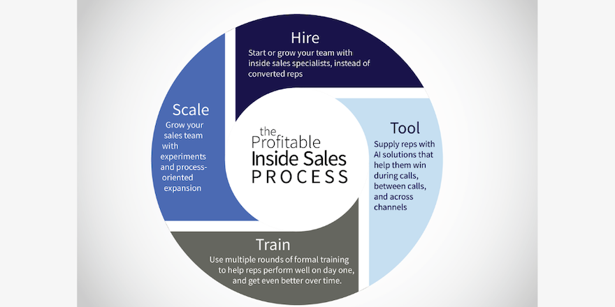 How to Build a Killer Inside Sales Team