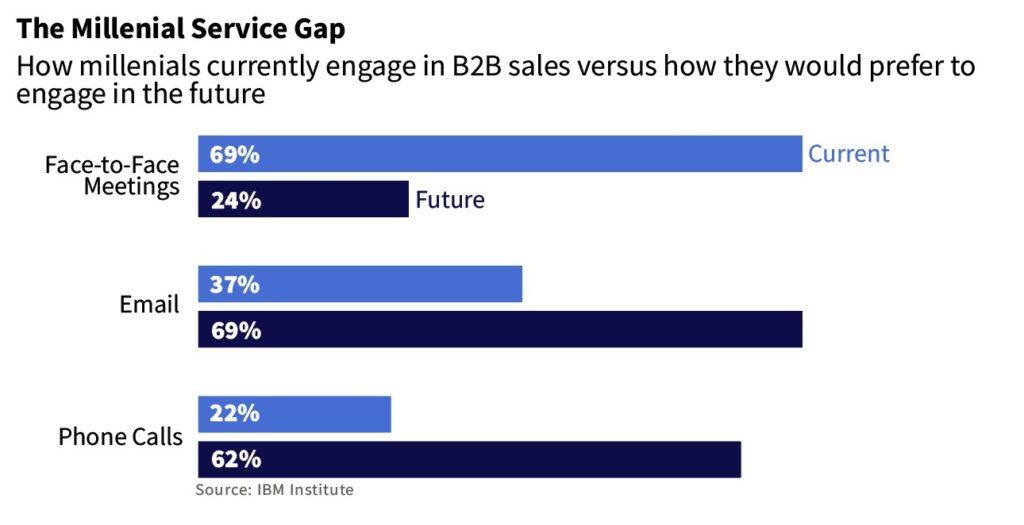 millennial-service-gap-1024x525.jpg