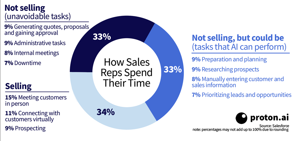 How-Sales-Reps-Spend-Their-Time.png