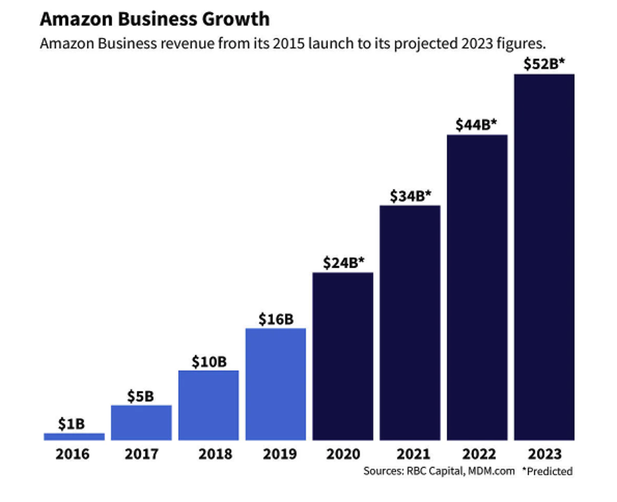 How to Fend Off Amazon with AI Strategies of Your Own