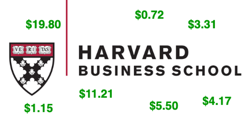 How much is Harvard Business School paying per ad impression?