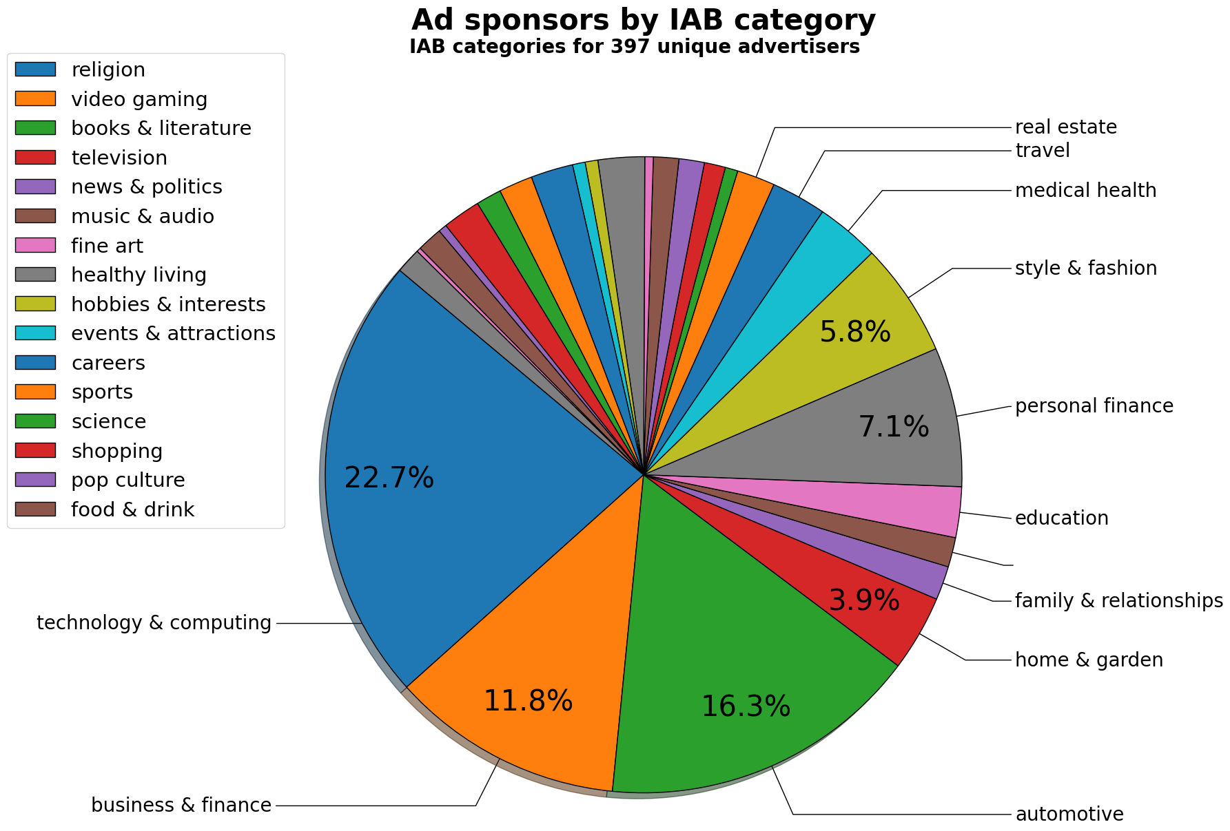 ads-by-category.png