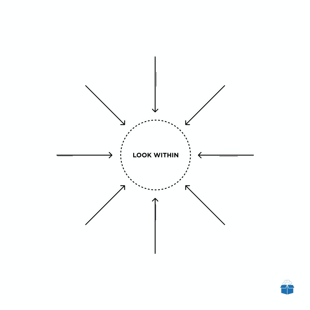 The words 'look within' are surrounded by arrows that point inwards.jpeg