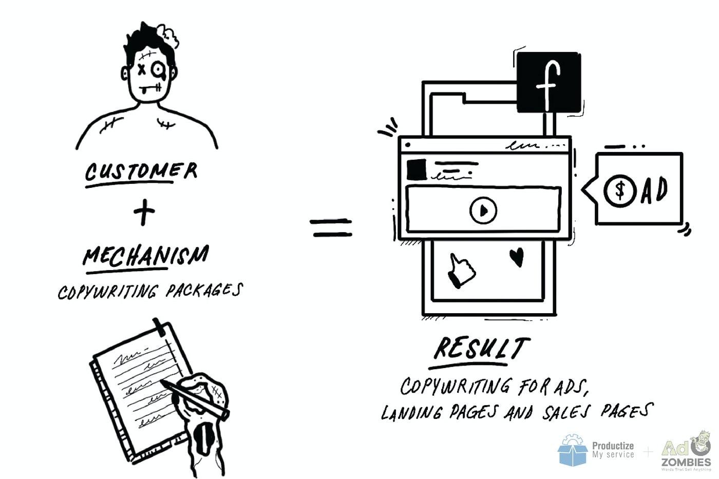 Ad Zombies Business Model.jpeg