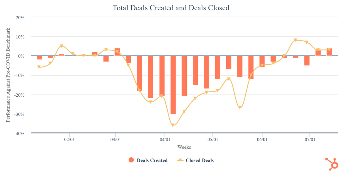 total-deals-created-and.png