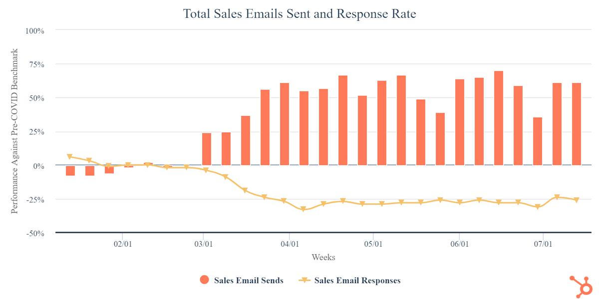 total-sales-emails-sent.png