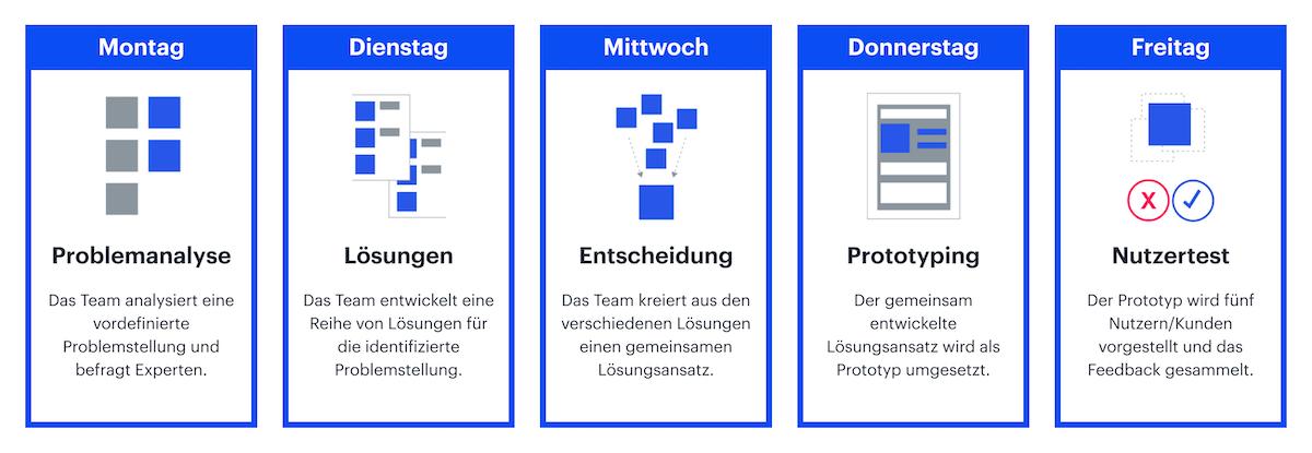design-sprint-u__bersicht-strive.png