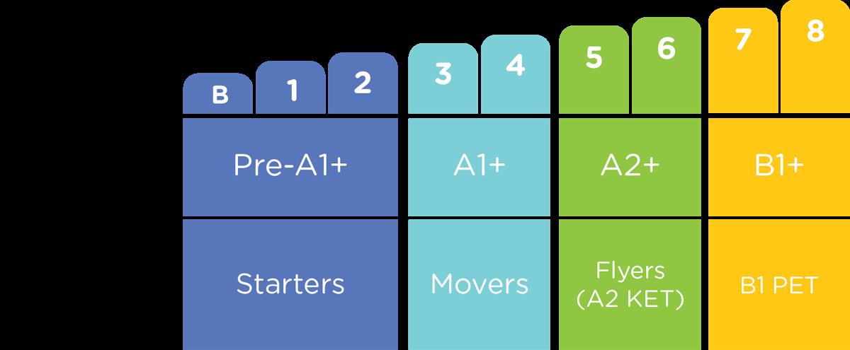 Level Chart.png