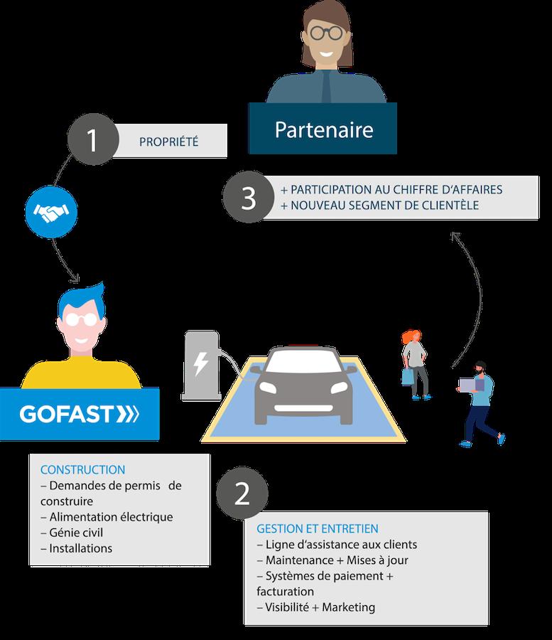 GOFAST Complete_FR.png