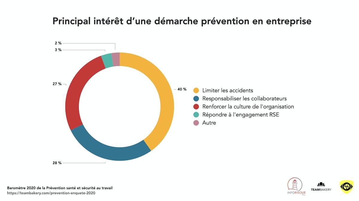 Graphiques enquete Prevention.002.jpeg