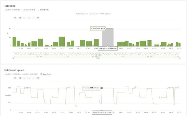 portal-sensor-graphs-rotations-speed.png