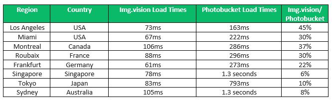 20190509-photobucket-vs-imgvision-speed.png