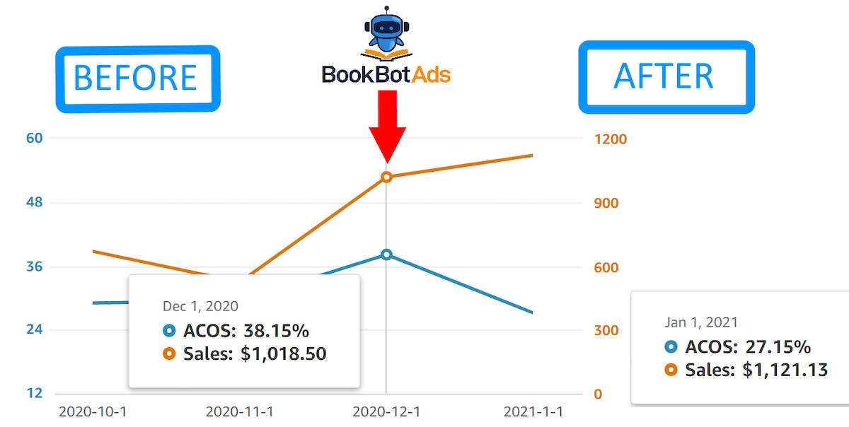 Chart - acos decrease v1.png